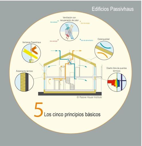Las casas pasivas podrían bajar a 10 euros la factura energética
